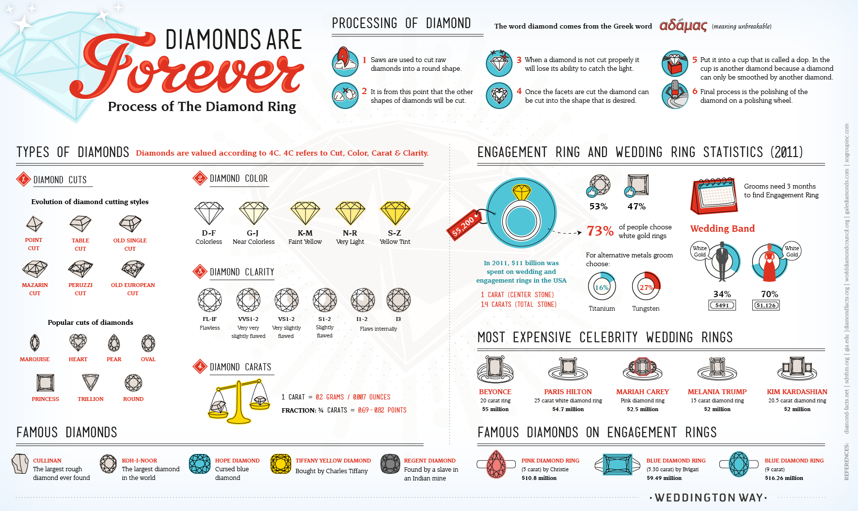 A DIAMOND IS FOREVER: THE ULTIMATE GUIDE TO THE DIAMOND RING